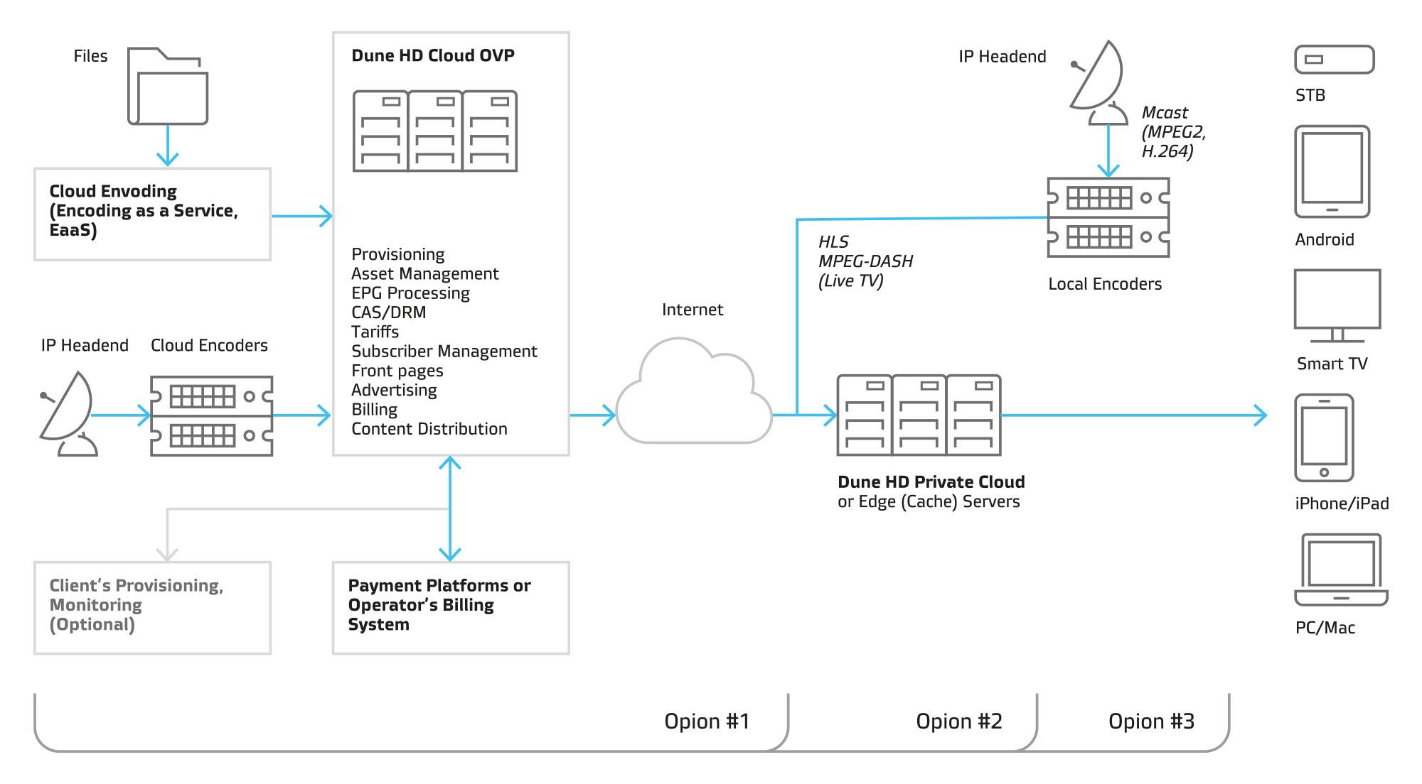 DUNE HD - Rowziązania IPTV/VOD/OTT - Dune HD Cloud